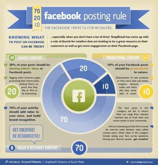 What are your thoughts about 70-20-10 rule when it comes to posting content on Facebook.