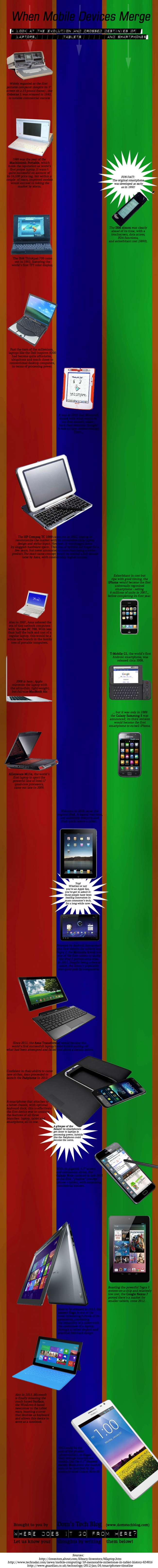 evolution of portable computers