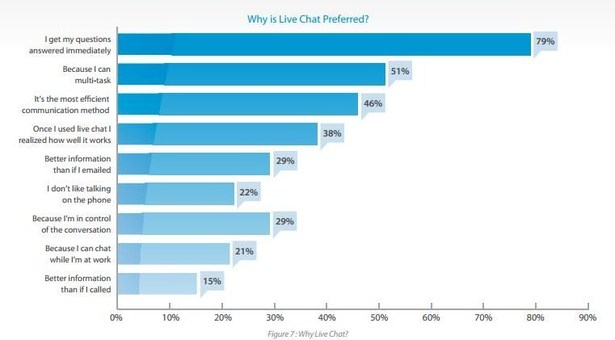 live_chat_why-blog-full