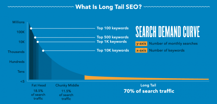 Boost Your SEO & Content with Long-Tail Keywords