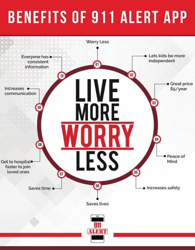 Benefits of 911 Alert App